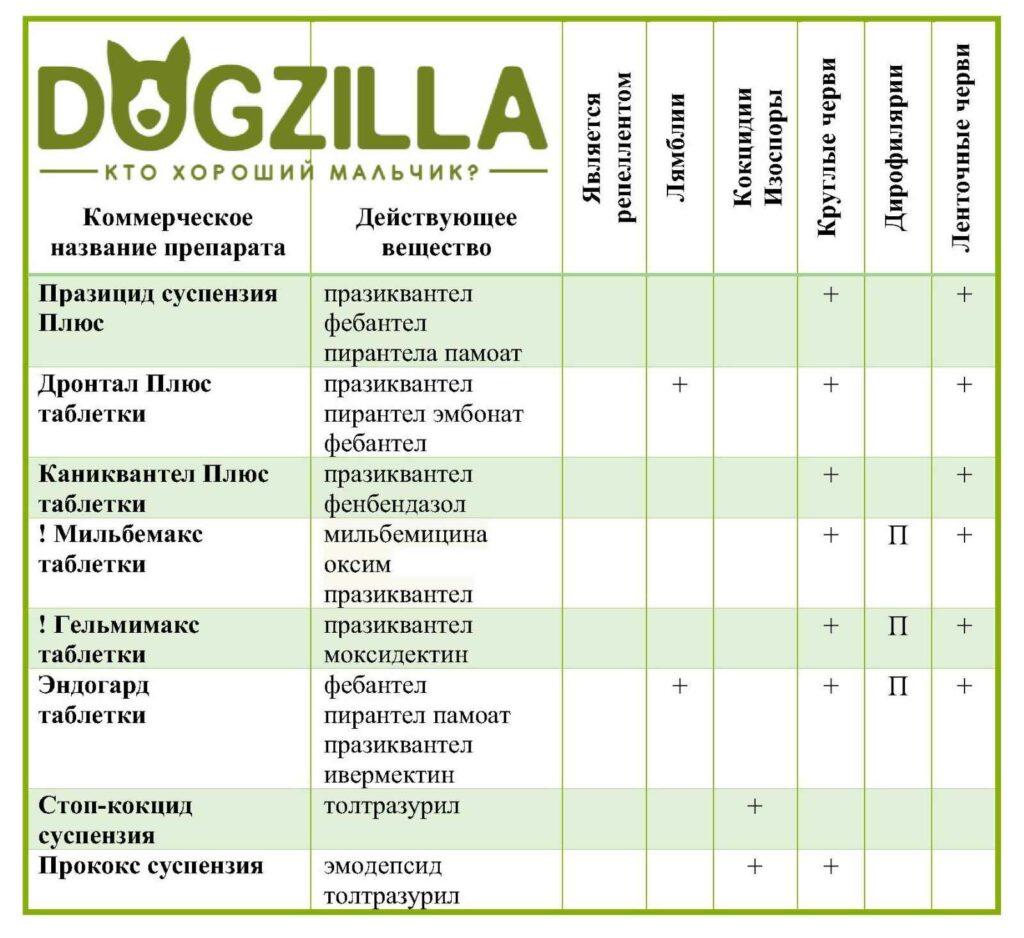 препараты от паразитов для собаки